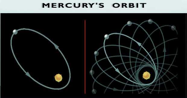 http://ion.uwinnipeg.ca/~vincent/4500.6-001/Cosmology/mercury_perihelion_precession.jpg